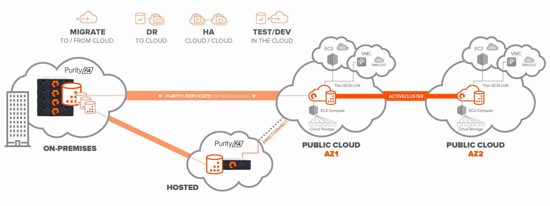 Cloud Block Store Enables True Hybrid Cloud and Unlocks Possibilities