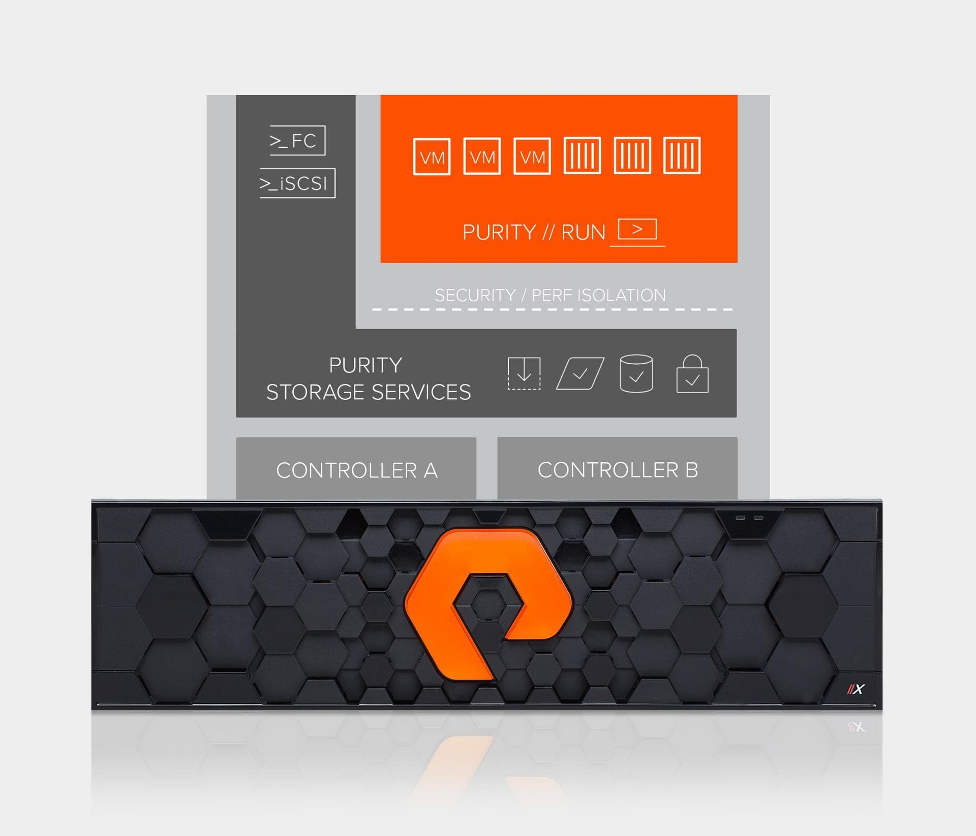 storage software cloud operating environment pure storage