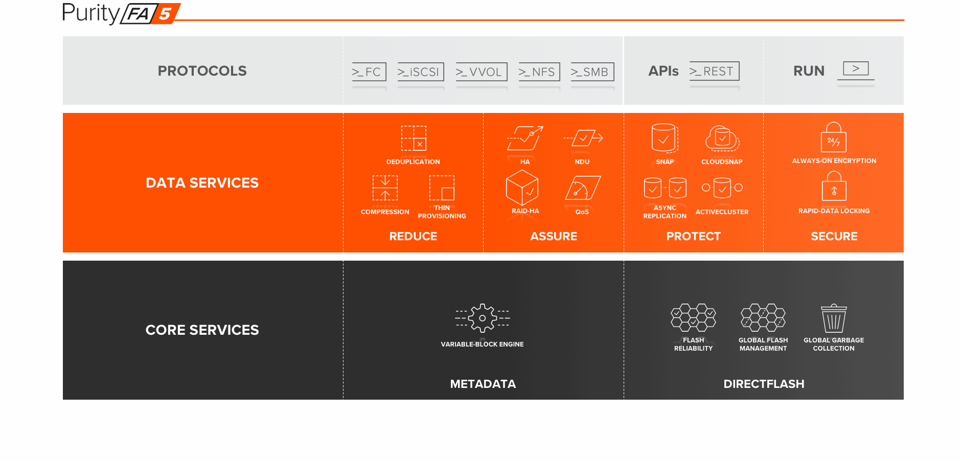 All-Flash Arrays Powered By Purity
