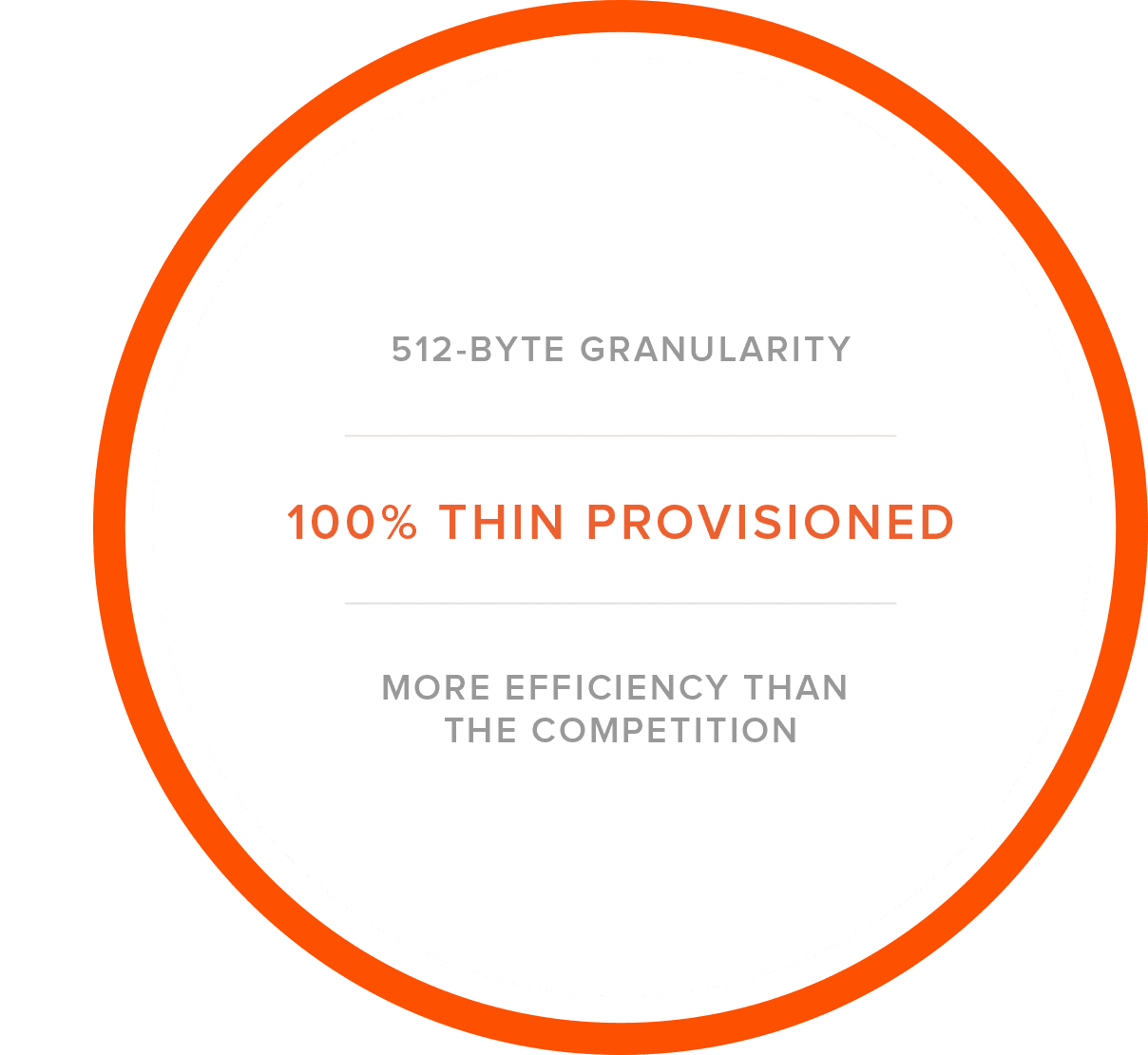 Purity Thin Provisioning Delivers Greatest Efficiency