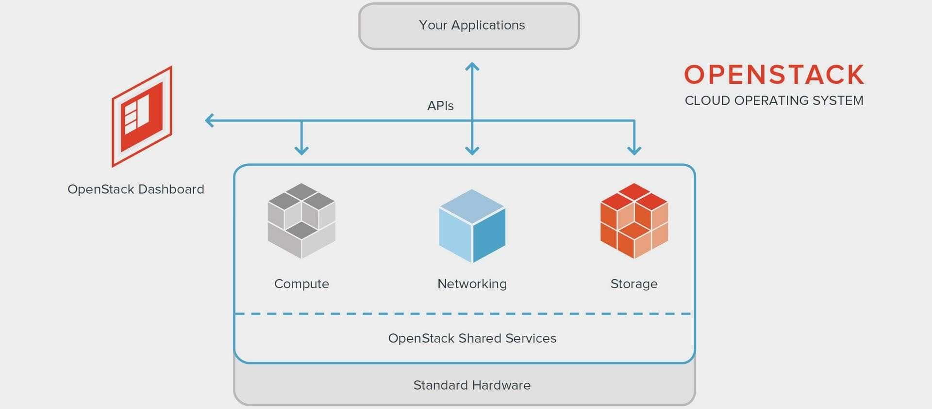 Simplify Your OpenStack Data Storage with Pure