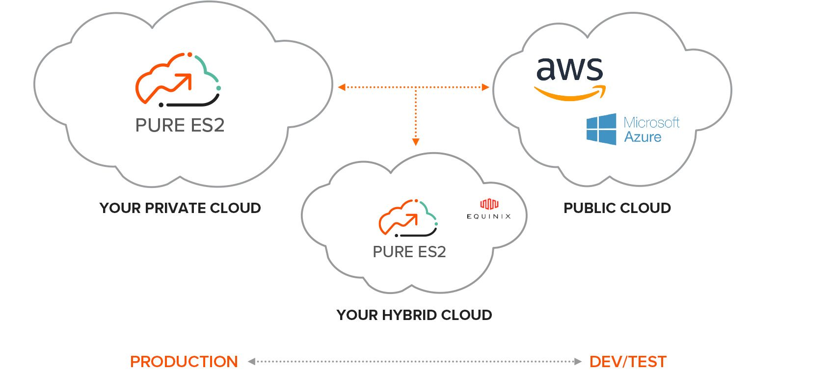 ES2 is Purpose-Built Cloud Storage