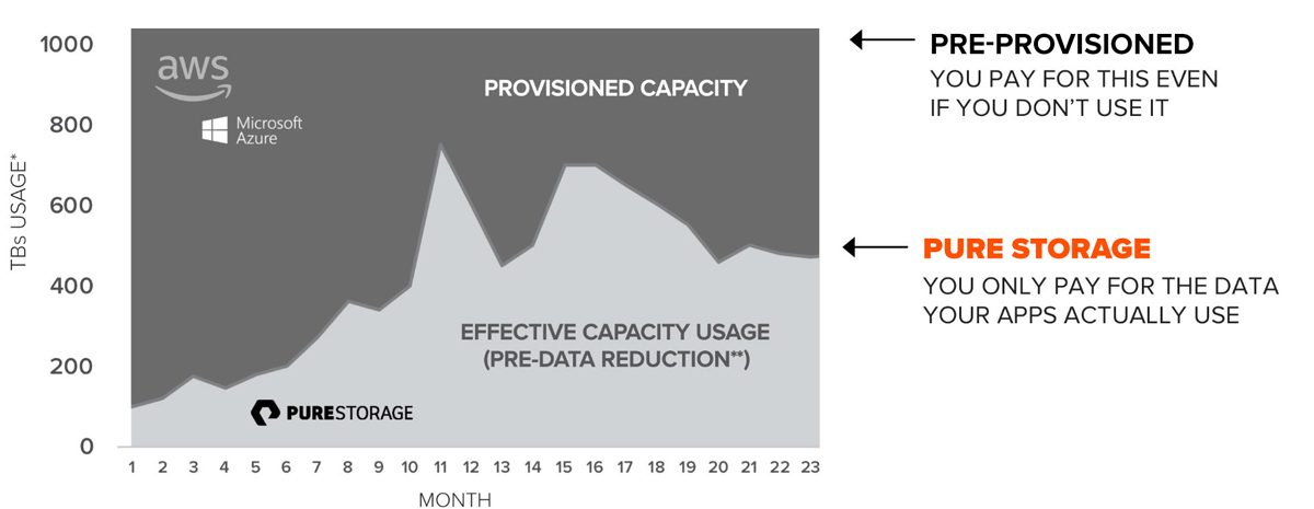 Evergreen Storage Service is Pay-Per-Use Data Capacity