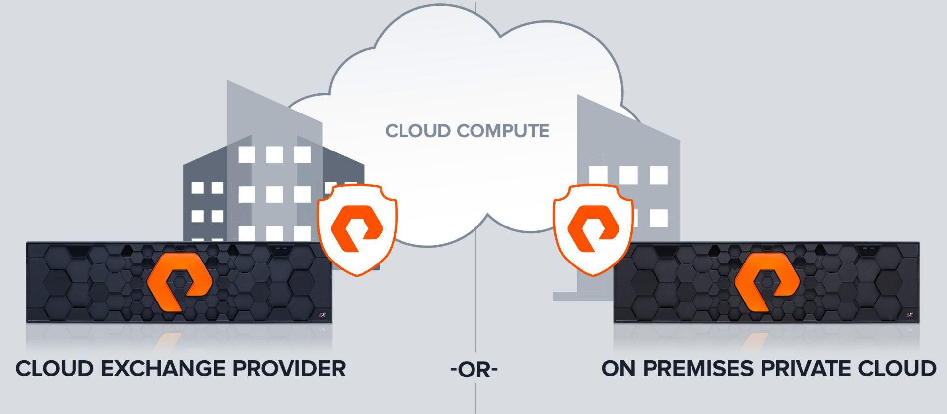 osted Cloud With Open Connect for Azure and AWS