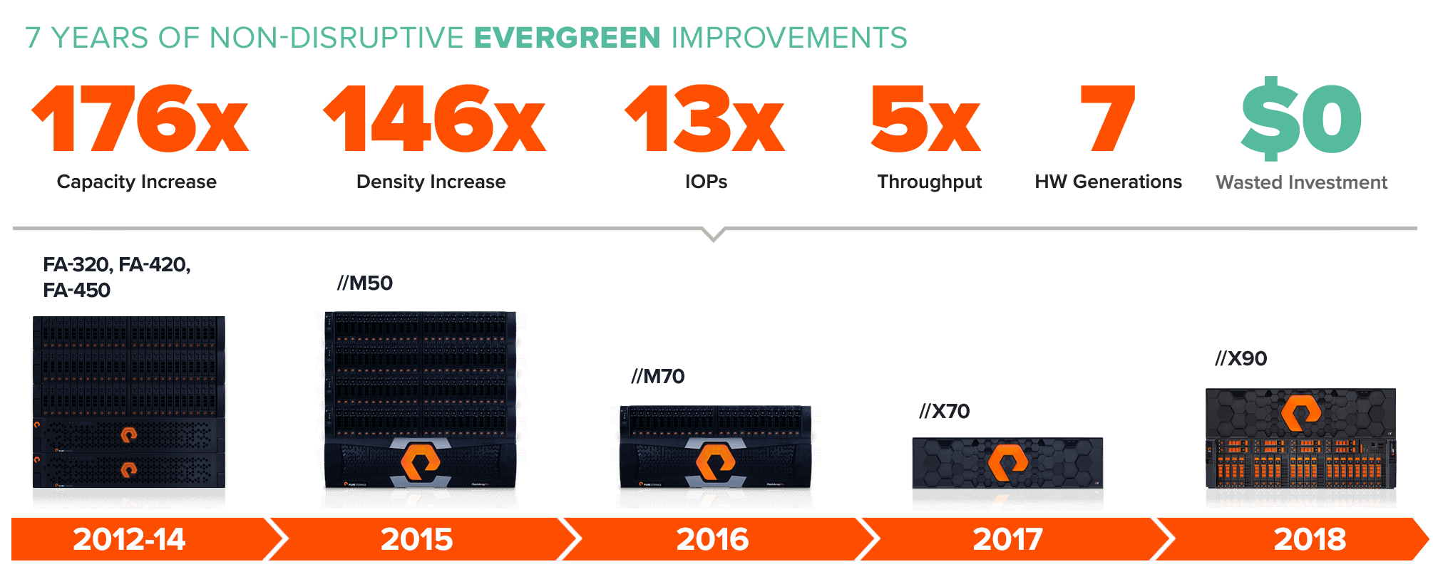 Evergreen Storage Program Delivers Non-Disruptive Upgrades