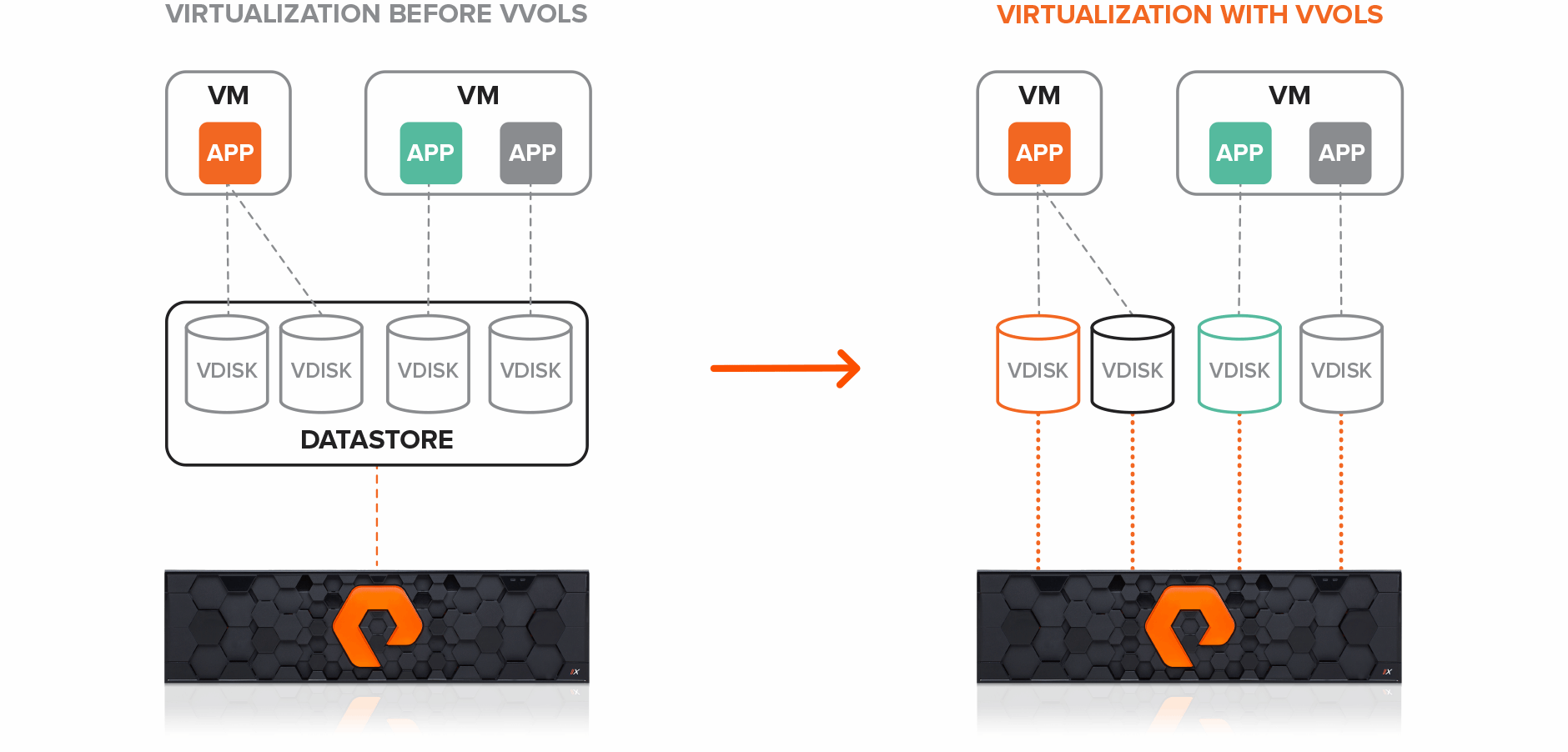Virtualization with VVols on FlashArray