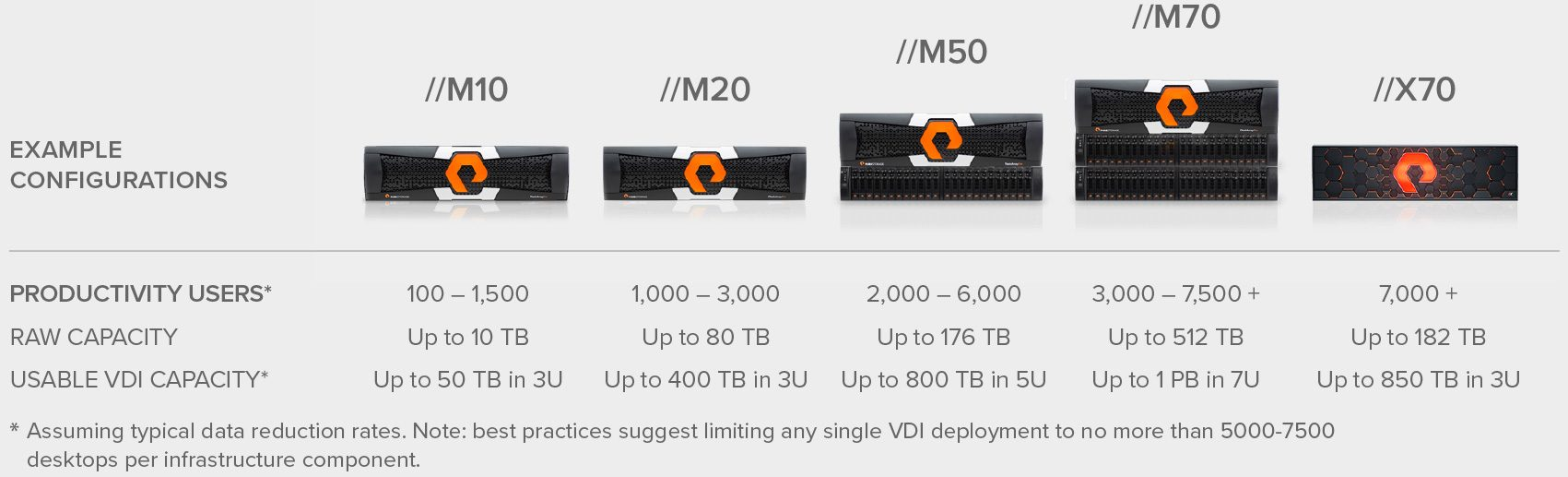 Scalable Storage for Virtual Desktop Infrastructure