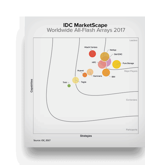 Pure Storage is 2017 IDC MarketScape Leader