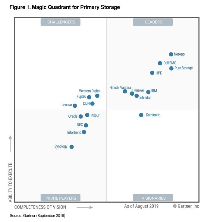 All-Flash Data Storage Systems, Software & Products | Pure Storage