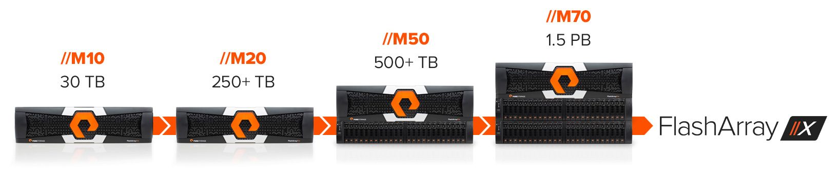All-Flash Array Solution For Every IT Need