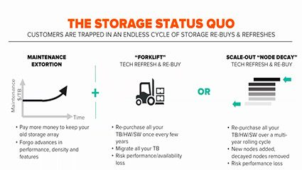 How a Subscription to Innovation Delivers Unbeatable Storage