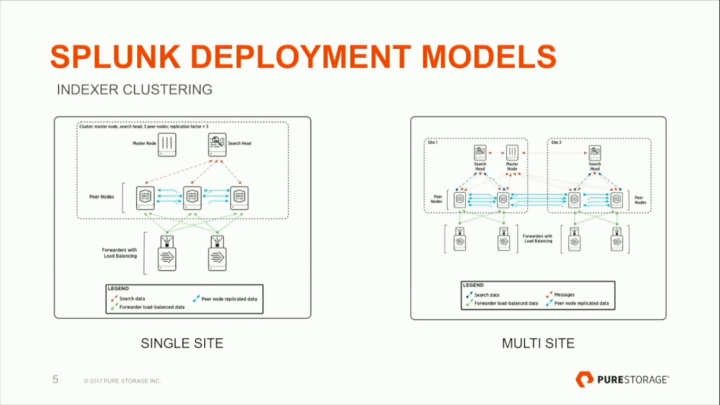 How to Implement Splunk at Enterprise Scale with Flash Storage