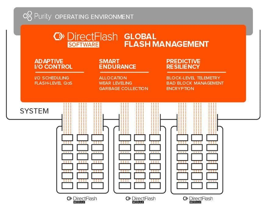 Purity DirectFlash Global Flash Management