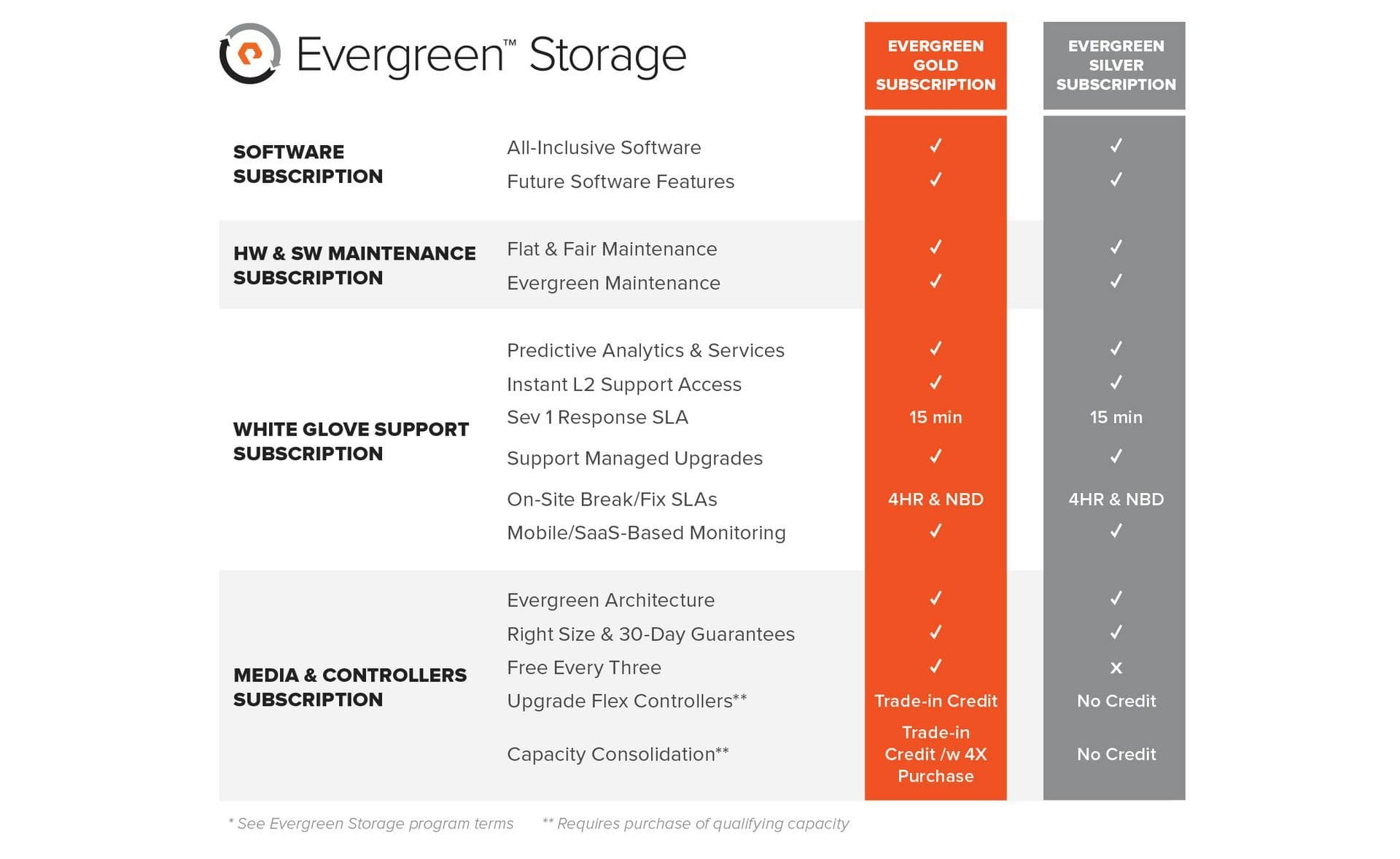 Through Our Evergreen Storage Gold And Silver Subscriptions, You Can  Harness Rapid Software, Hardware, And Flash Innovation U2013 Annually Or Even  Faster U2013 With ...