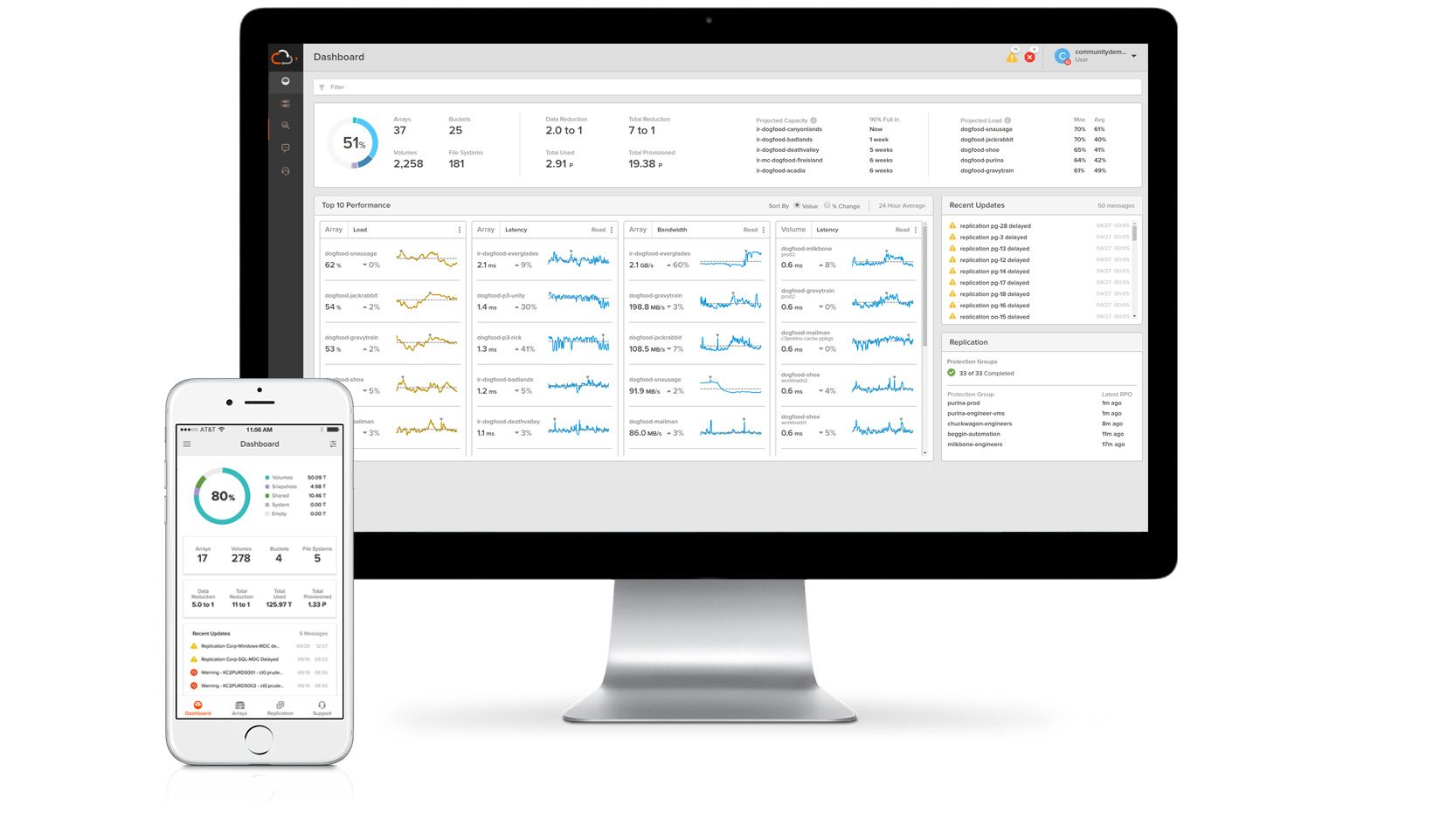 Pure1 Dashboard Demo for Global Full-Stack Visibility